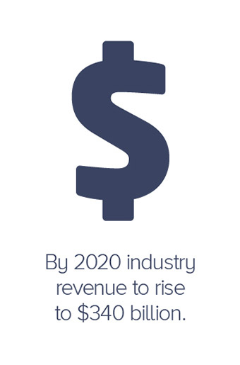 By 2020 the construction industry revenue will rise to $340 billion.