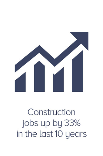 Construction jobs up by 33 percent in the last 10 years