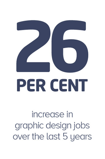26 percent in graphic design jobs over the last 5 years