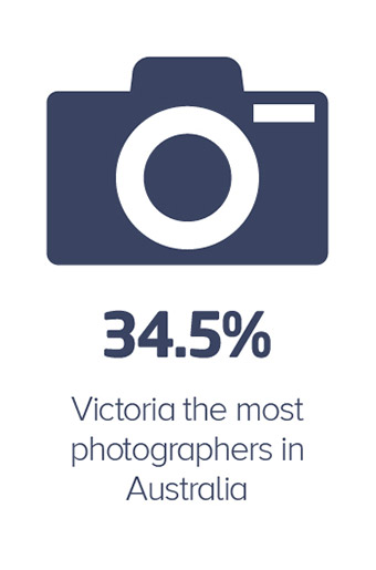 34.5 per cent Victoria the most photographers in Australia