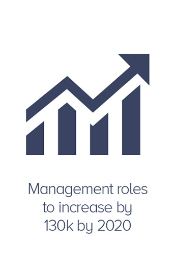 Management roles to increase by 130k by 2020