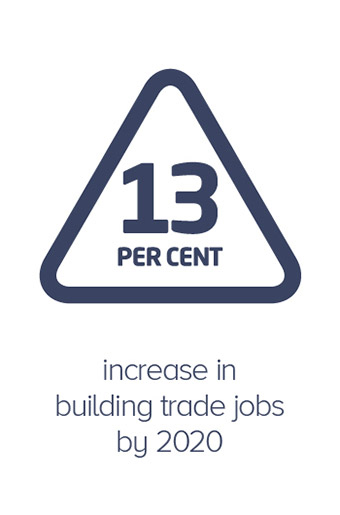13 percent increase in building trade jobs by 2020