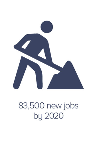 83,500 new jobs by 2020