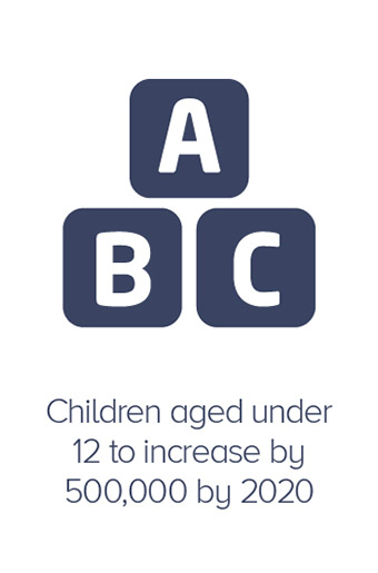 Children aged under 12 to increase by 500,000 by 2020