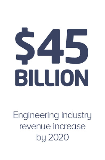 45 billion revenue increase by 2020 in the engineering industry