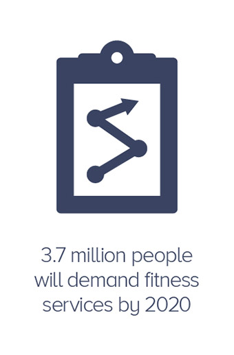 3.7 million people will demand fitness services by 2020