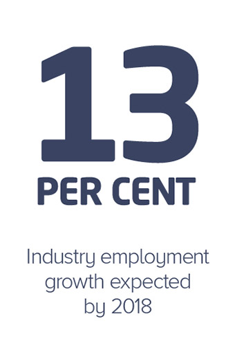 13 percent industry employment growth expected by 2018