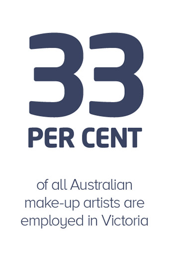 33 percent of all Australian make-up artists are employed in Victoria