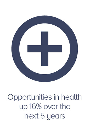 Opportunities in health up 16% over the next 5 years