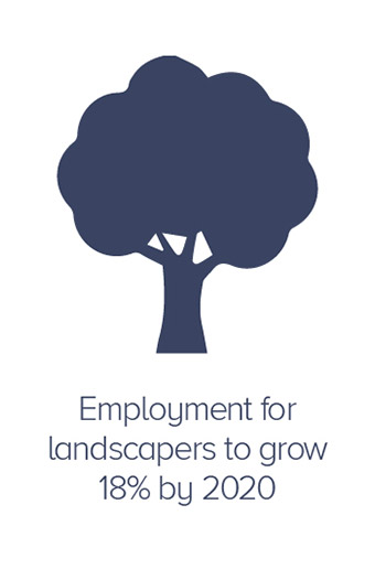 Employment for landscapers to grow 18% by 2020