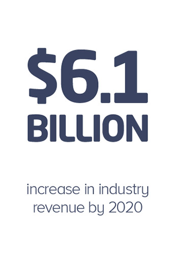 6.1 billion increase in industry revenue by 2020