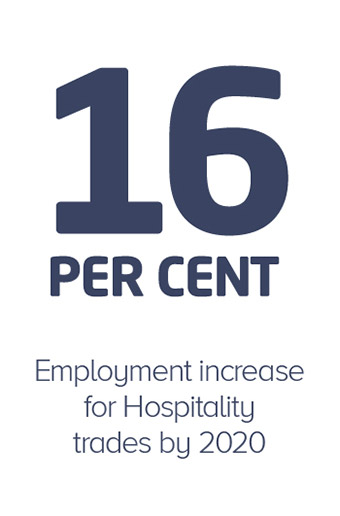 16 percent employment increase for Hospitality trades by 2020