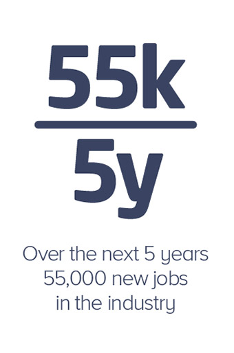 Over the next 5 years there will be 55,000 new jobs in the industry.