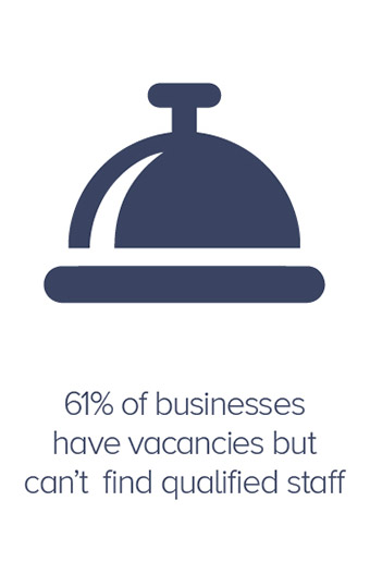61 percent of businesses have vacancies but can;t find qualified staff
