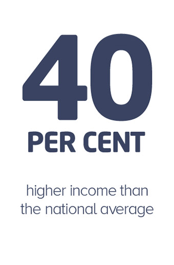 40 percent higher income than the National average